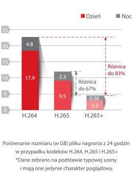 kompresja danych 265