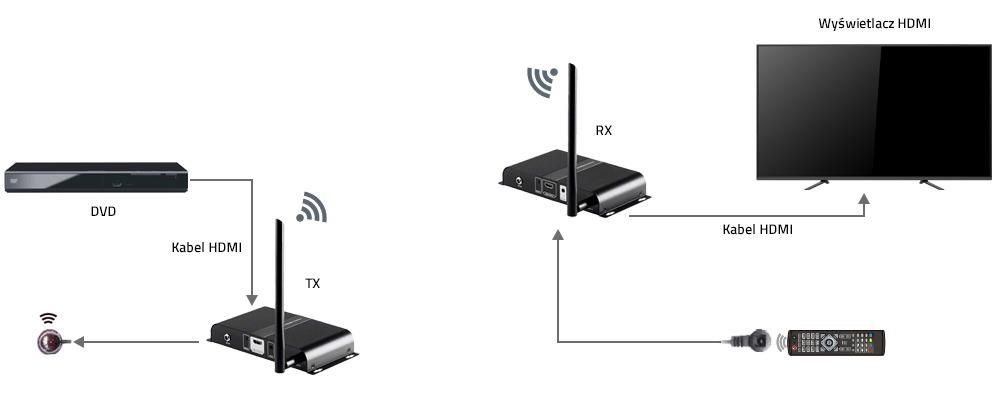 Bezprzewodowy extender HDMI