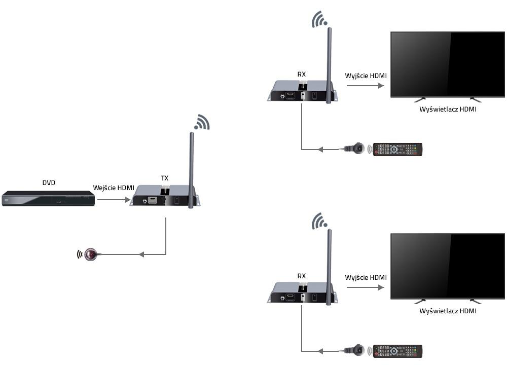 Bezprzewodowy extender HDMI 4K