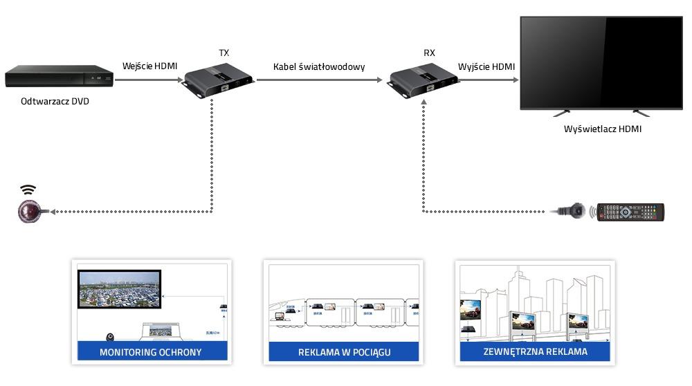 Extender światłowodowy-HDMI_20km