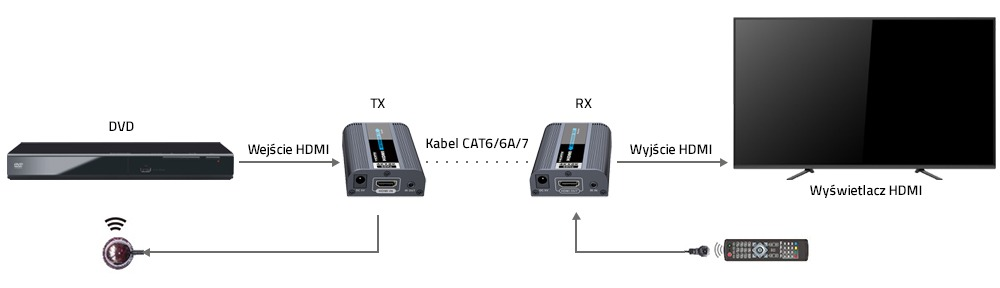 Extender HDMI 4K_2