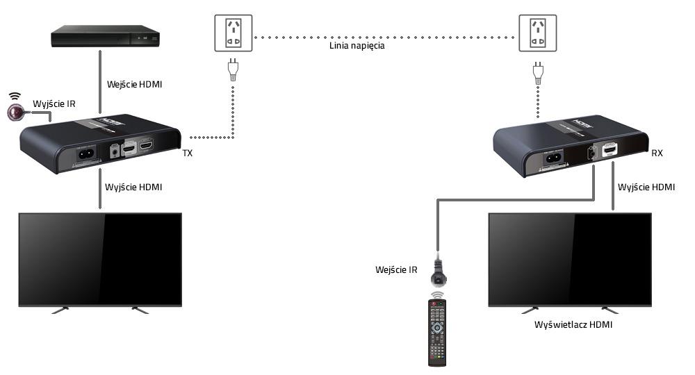 Extender HDMI przez sieć elektyczną