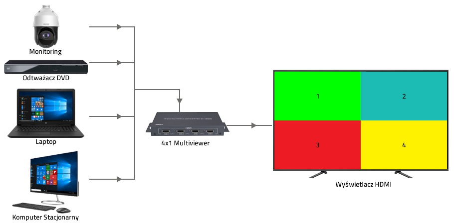 Switch HDMI 4 na 1
