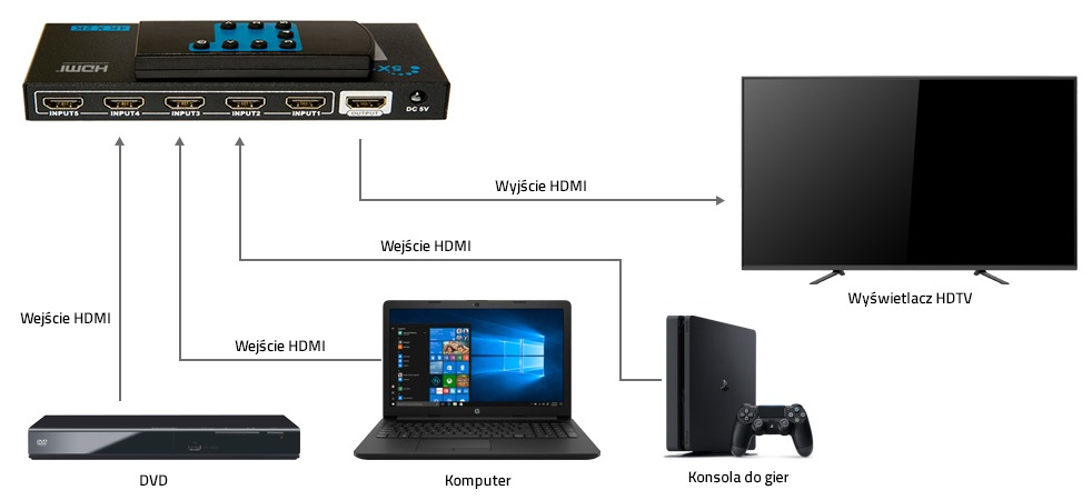 Switch HDMI_