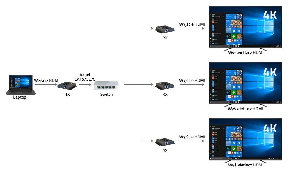 Extender HDMI po skrętce