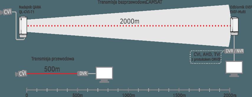 transmisja-bezprzewodowa-hdcvi
