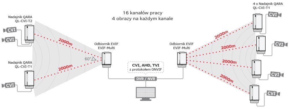 transmisja-hdcvi-4-nadajniki-2-odbiorniki