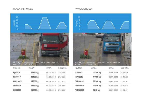 Inteligentne rozwiazania autonomiczny system wazenia pojazdow