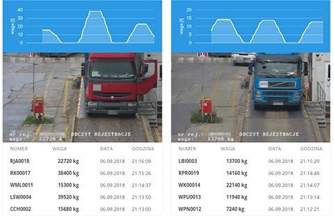 automatyczne ważenie ciężarówki