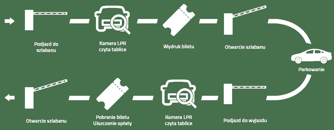 Systemy parkingowe z kamerami LPR