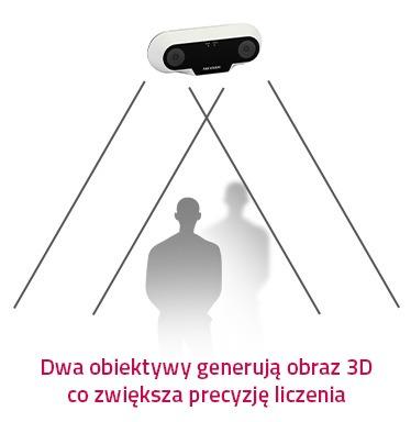 kamery do liczenia ludzi Hikvision