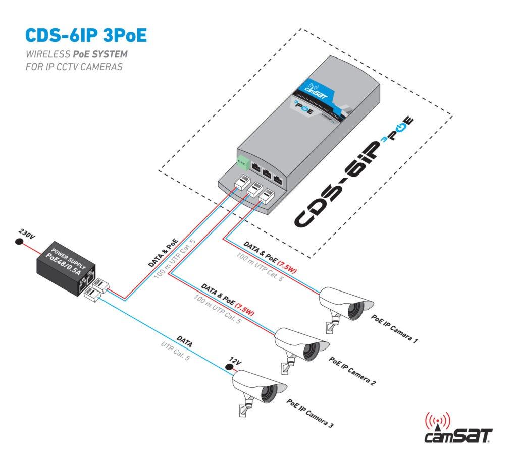 05.-CDS-6IP-3PoE-how-to-connect-via-PoE48-0.5A-v2