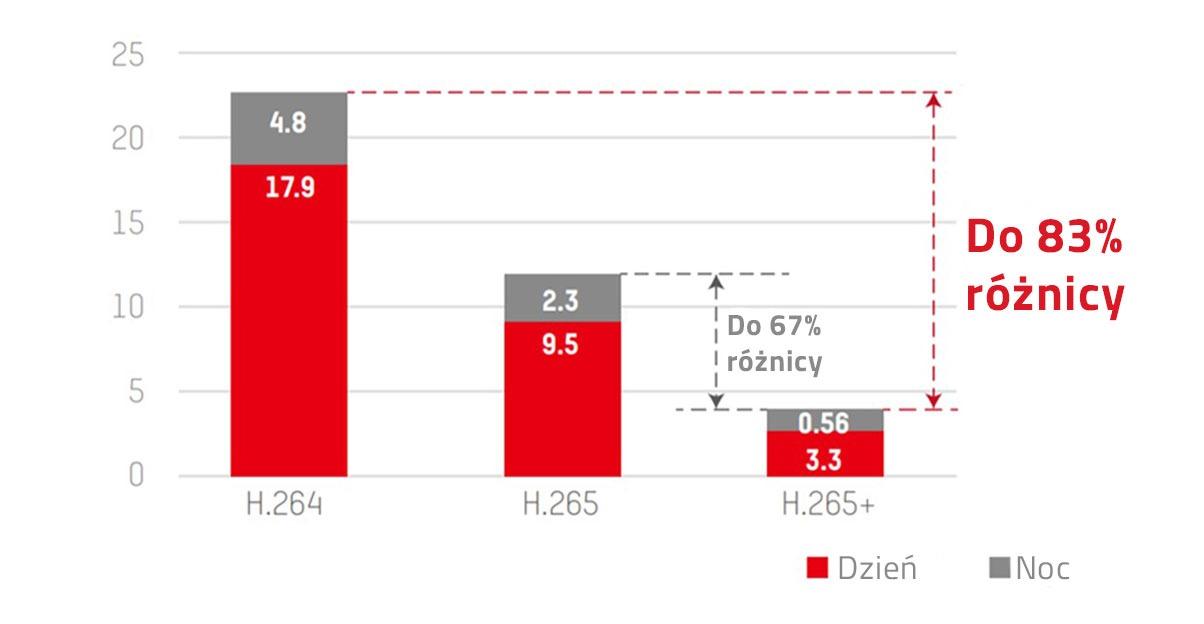 roznice-rozmiaru-nagran-h264-h265-h265plus-83-procents