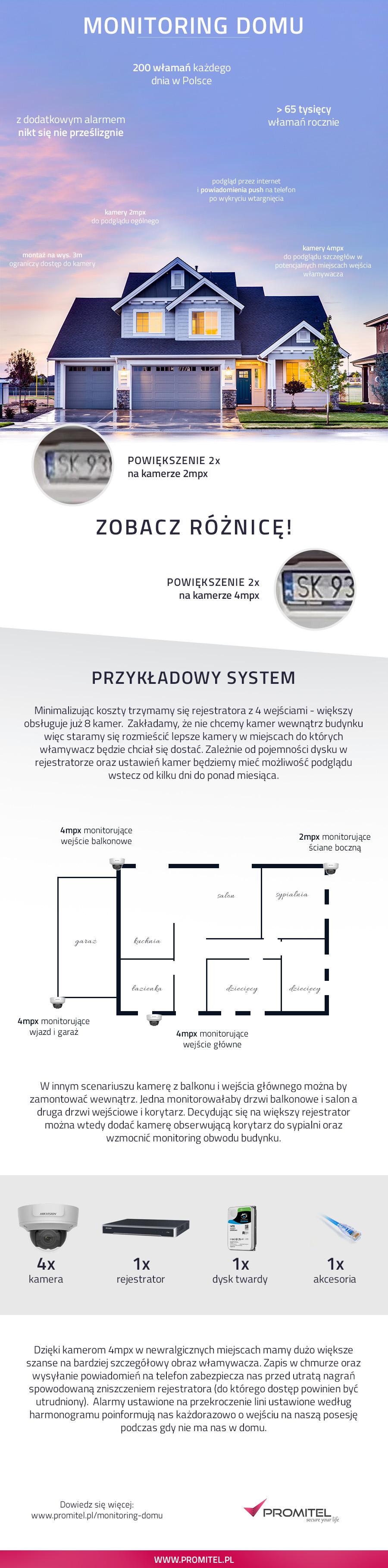 Monitoring do domu - infografika